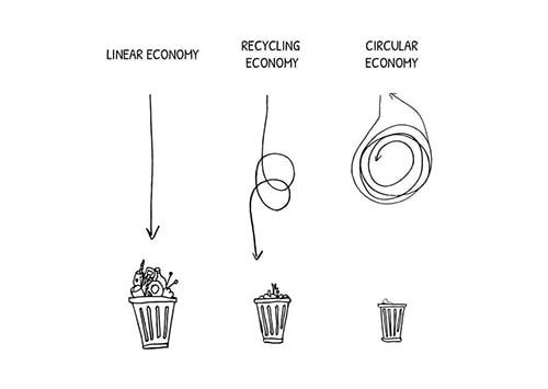 Linear to circular economy schema.